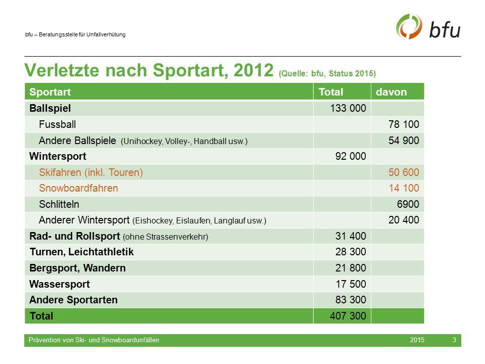 Verletzte nach Sportart, 2012 (Quelle: bfu, Status 2015)