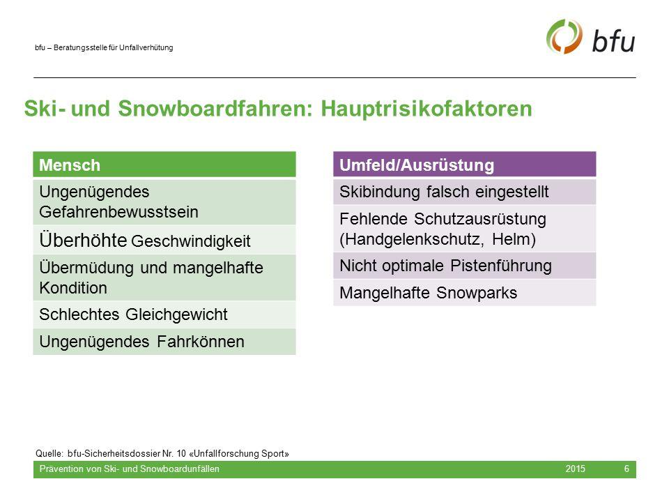 Ski- und Snowboardfahren: Hauptrisikofaktoren