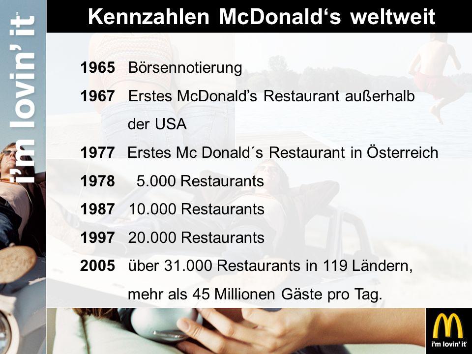 Kennzahlen McDonald's weltweit