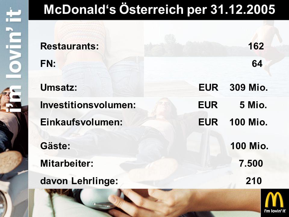 McDonald's Österreich per 31.12.2005
