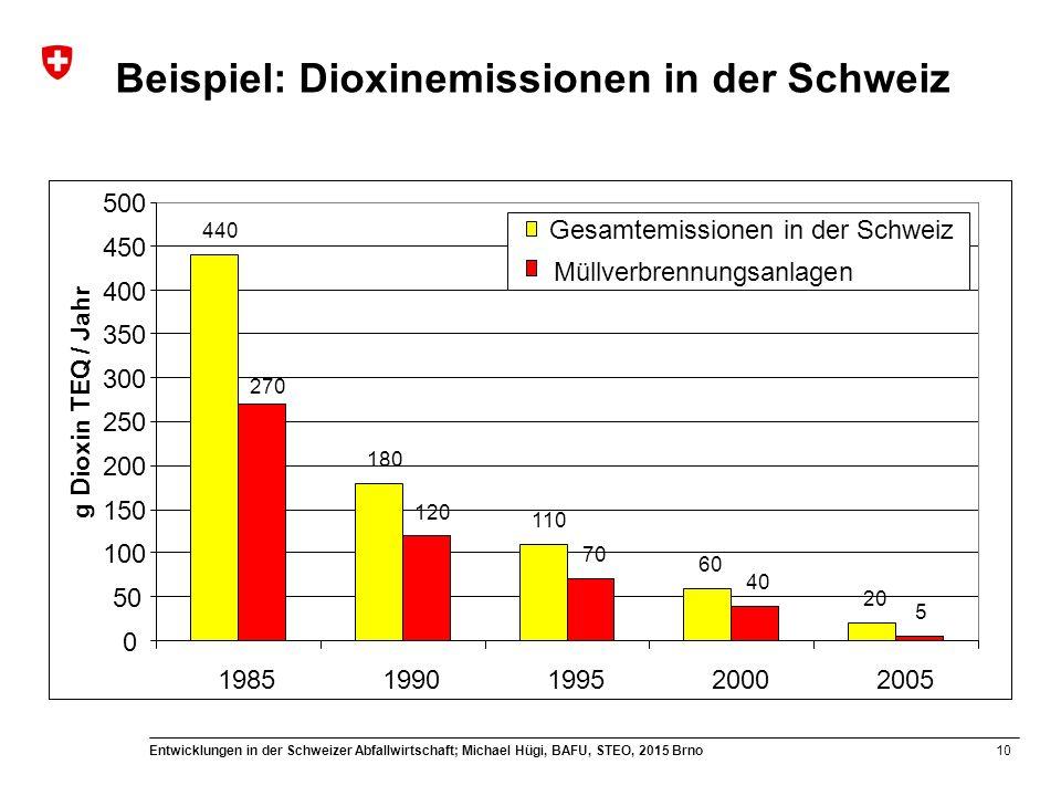 Beispiel: Dioxinemissionen in der Schweiz