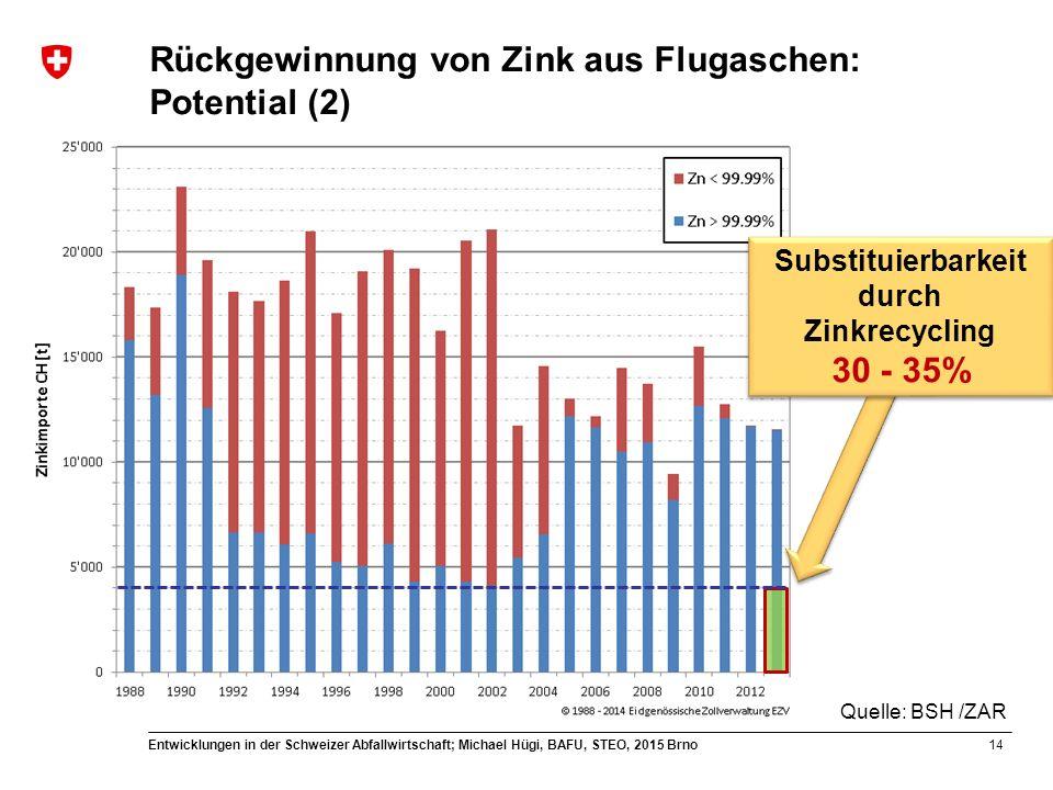Rückgewinnung von Zink aus Flugaschen: Potential (2)