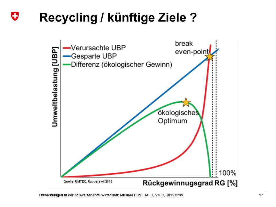 Recycling / künftige Ziele