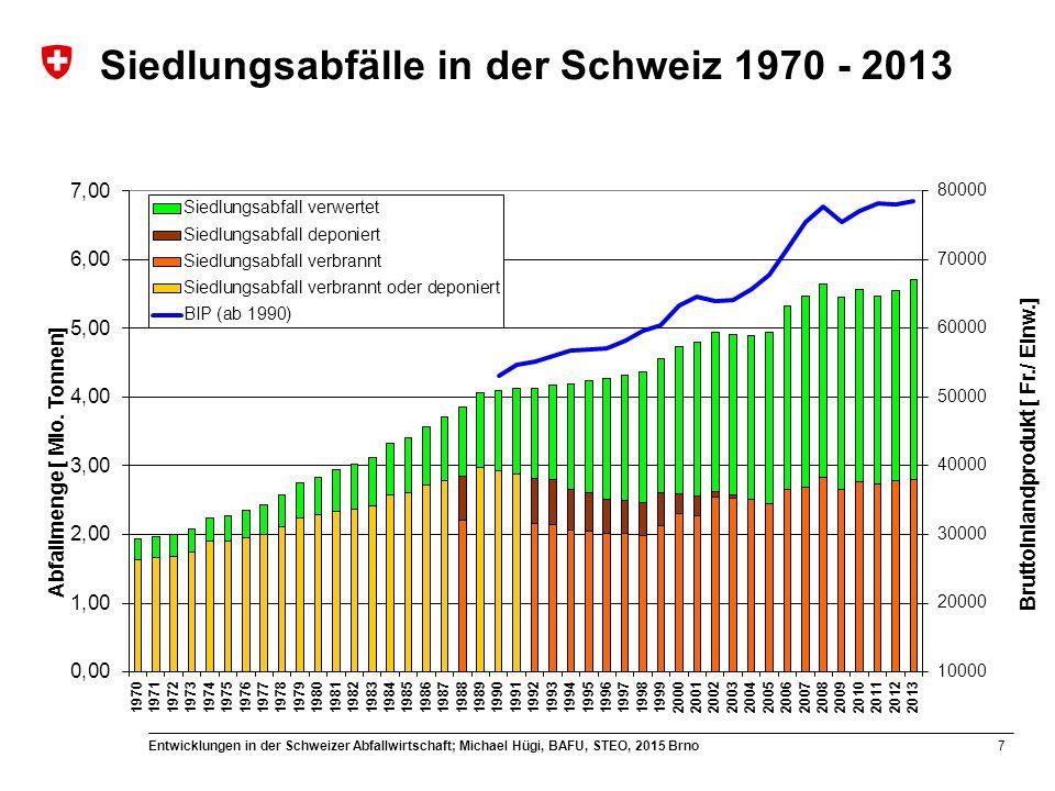 Siedlungsabfälle in der Schweiz 1970 - 2013