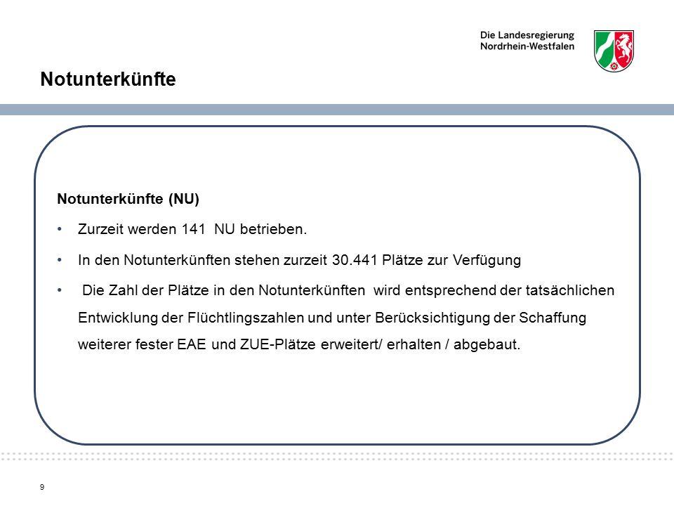 Notunterkünfte Notunterkünfte (NU) Zurzeit werden 141 NU betrieben.