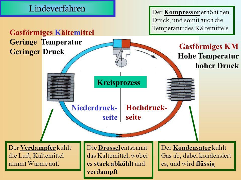 Lindeverfahren Der Kompressor erhöht den Druck, und somit auch die Temperatur des Kältemittels.