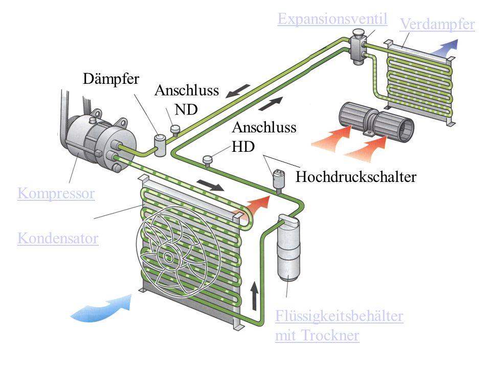 Expansionsventil Verdampfer. Dämpfer. Anschluss ND. Anschluss HD. Hochdruckschalter. Kompressor.
