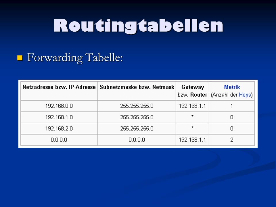 Routingtabellen Forwarding Tabelle: