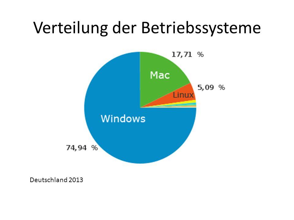 Verteilung der Betriebssysteme