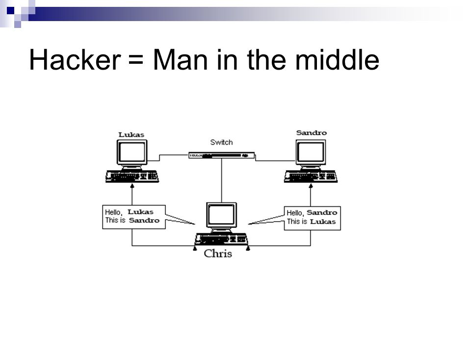Hacker = Man in the middle
