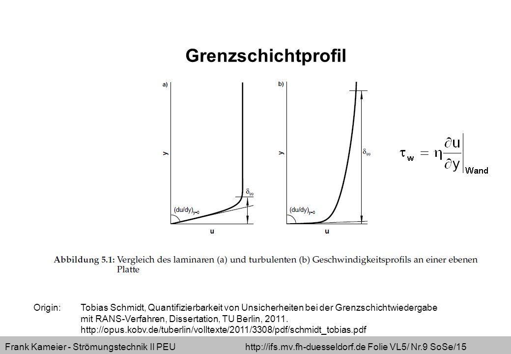 Grenzschichtprofil Origin: Tobias Schmidt, Quantifizierbarkeit von Unsicherheiten bei der Grenzschichtwiedergabe.