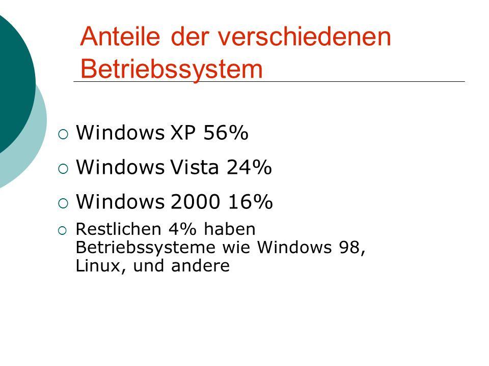 Anteile der verschiedenen Betriebssystem