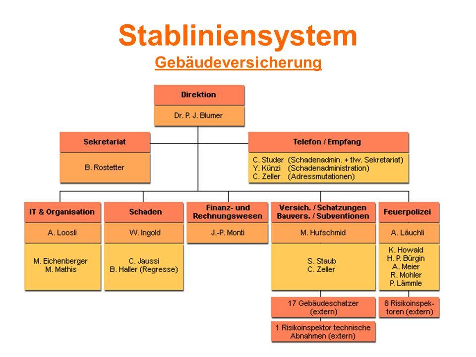 Stabliniensystem Gebäudeversicherung