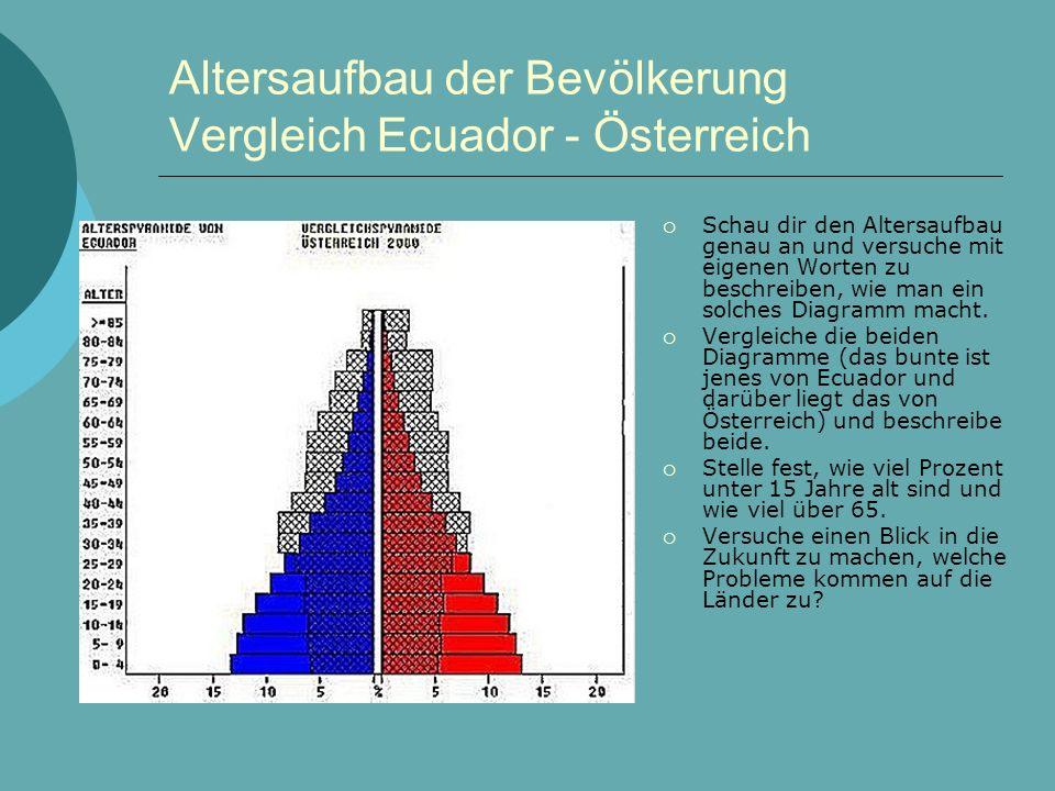 Altersaufbau der Bevölkerung Vergleich Ecuador - Österreich