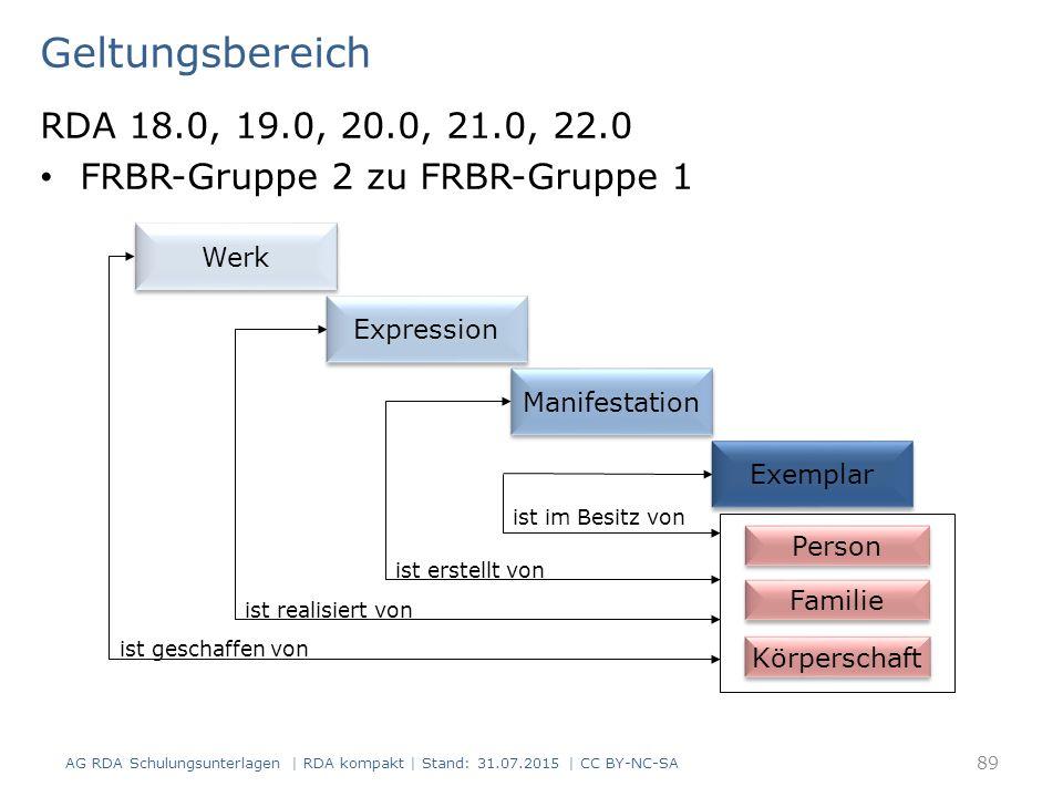 Geltungsbereich RDA 18.0, 19.0, 20.0, 21.0, 22.0. FRBR-Gruppe 2 zu FRBR-Gruppe 1. Person. Körperschaft.