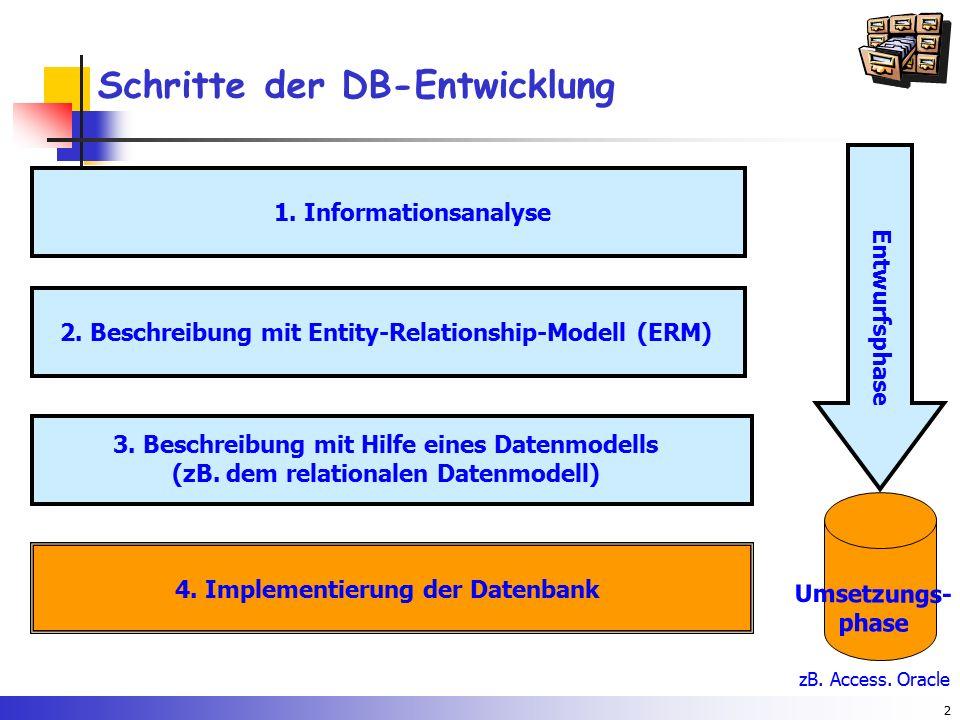 Schritte der DB-Entwicklung