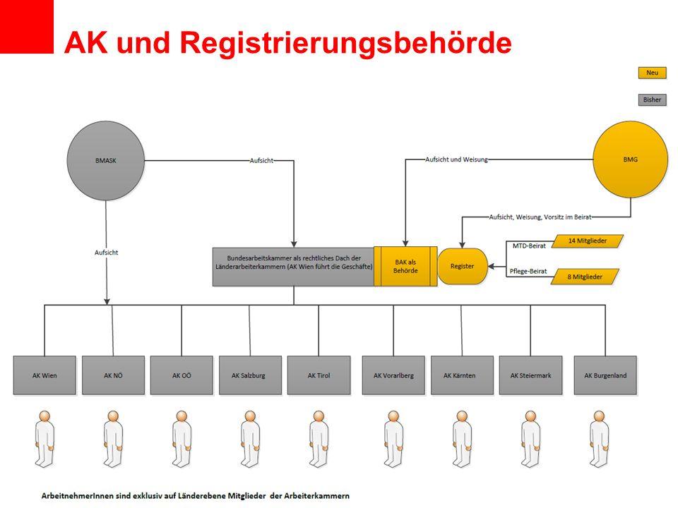 AK und Registrierungsbehörde