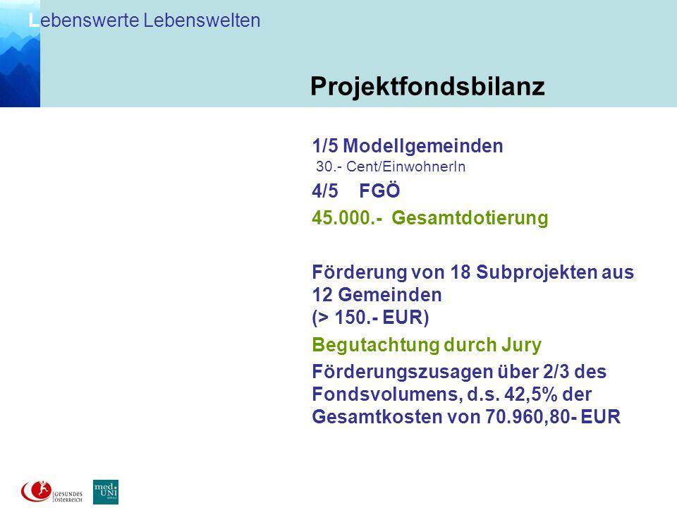 Projektfondsbilanz 1/5 Modellgemeinden 4/5 FGÖ
