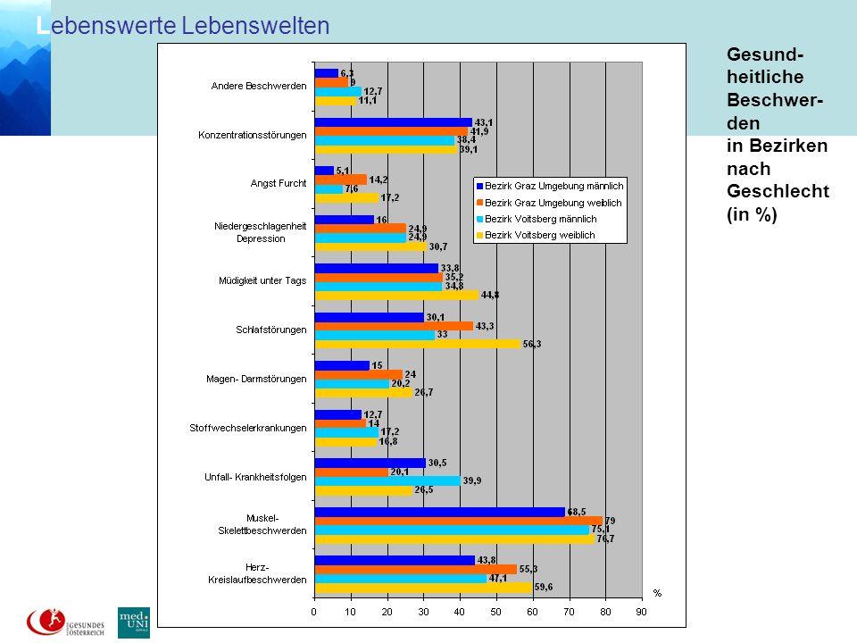 Gesund-heitliche Beschwer-den in Bezirken nach Geschlecht (in %)