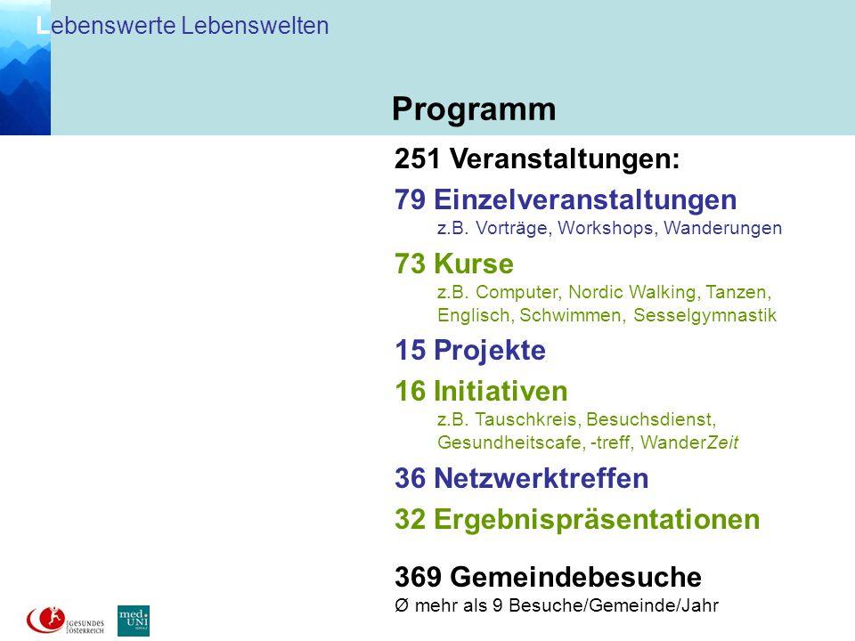 Programm 251 Veranstaltungen: 79 Einzelveranstaltungen 73 Kurse