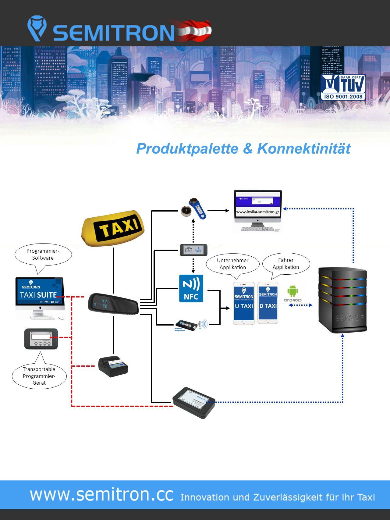Produktpalette & Konnektinität