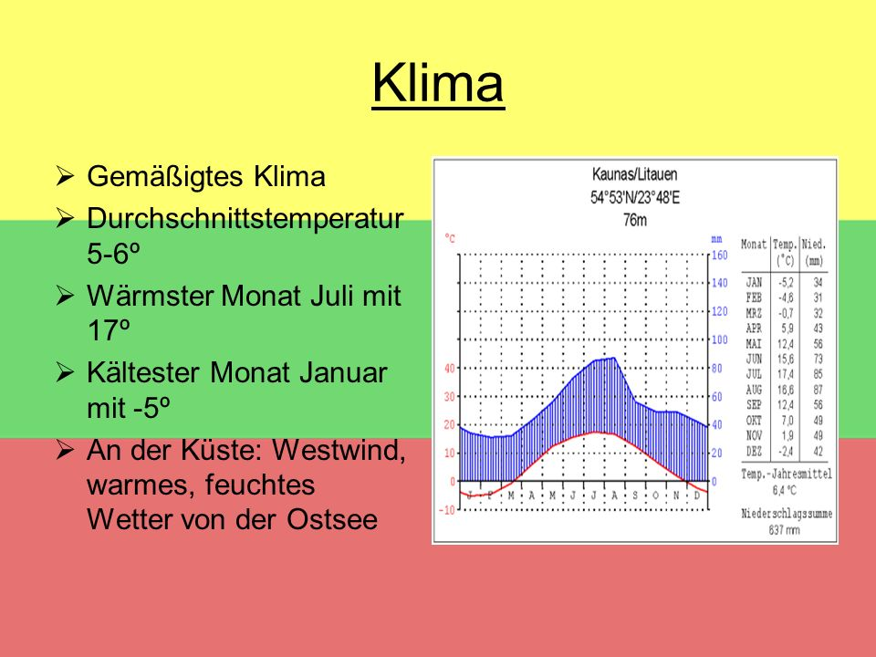 Klima Gemäßigtes Klima Durchschnittstemperatur 5-6º