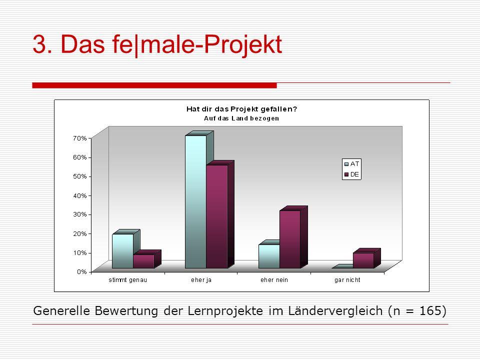 3. Das fe|male-Projekt Zu dieser Frage wurden insgesamt 56 Teilnehmer aus Österreich und 109 aus Deutschland befragt.
