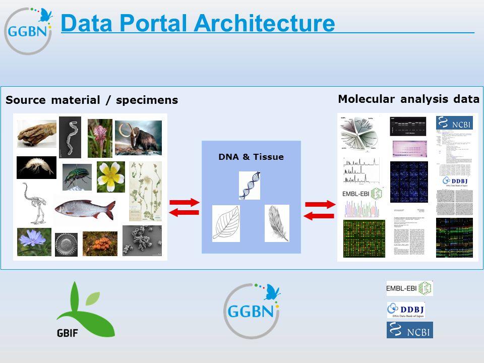 Data Portal Architecture