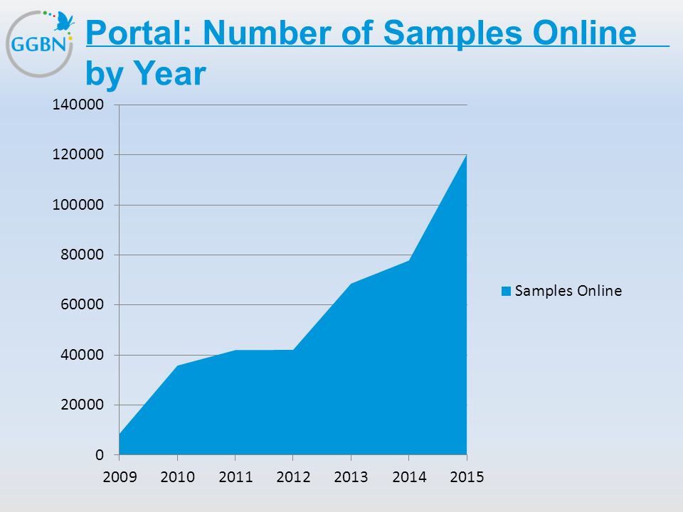 Portal: Number of Samples Online by Year