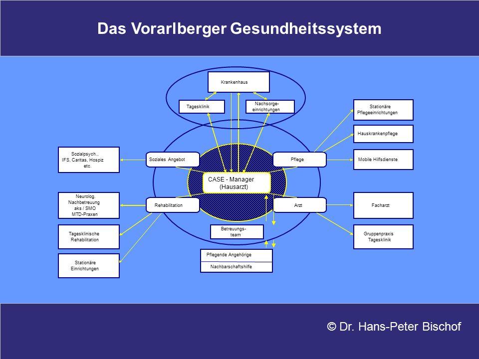 Das Vorarlberger Gesundheitssystem