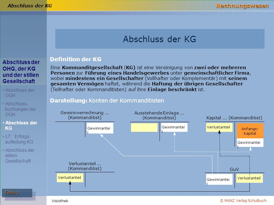 Abschluss der KG Definition der KG