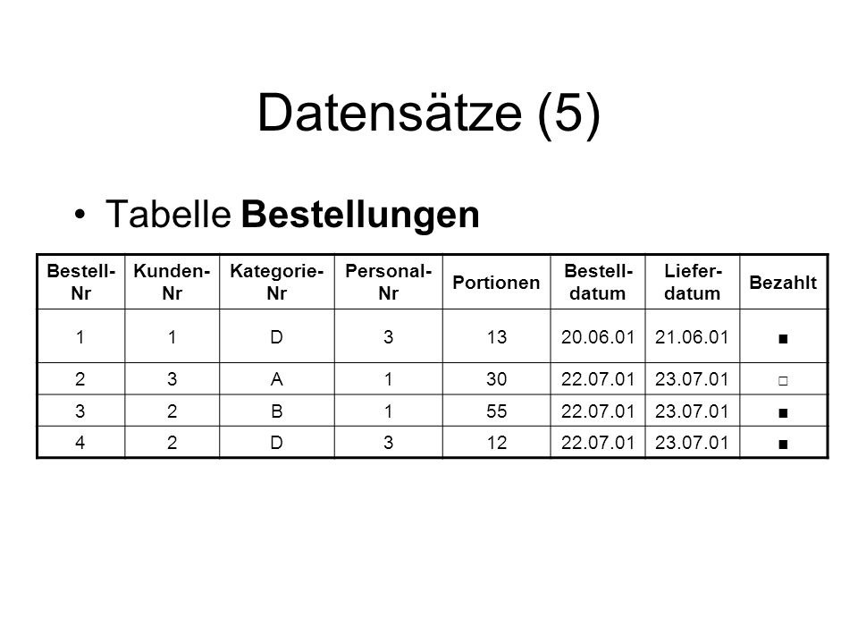 Datensätze (5) Tabelle Bestellungen Bestell-Nr Kunden-Nr Kategorie-Nr