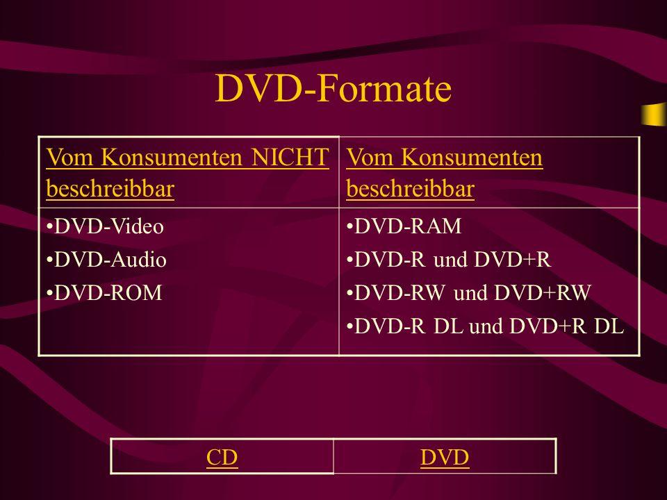 DVD-Formate Vom Konsumenten NICHT beschreibbar