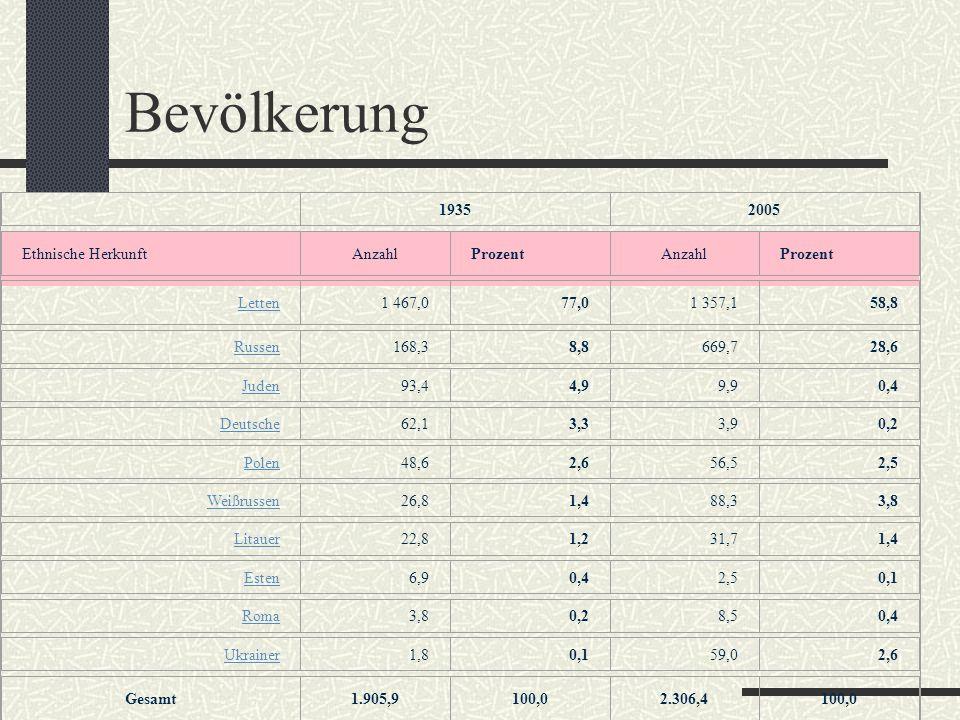 Bevölkerung 1935 2005 Ethnische Herkunft Anzahl Prozent Letten 1 467,0