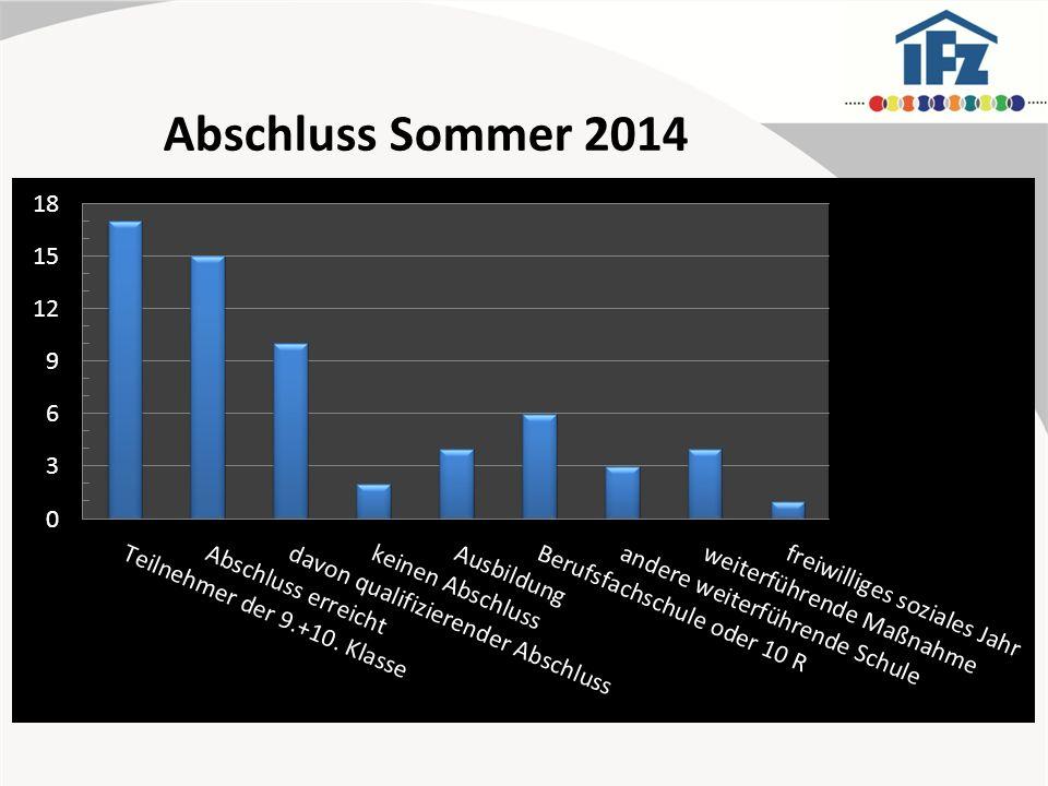 Abschluss Sommer 2014