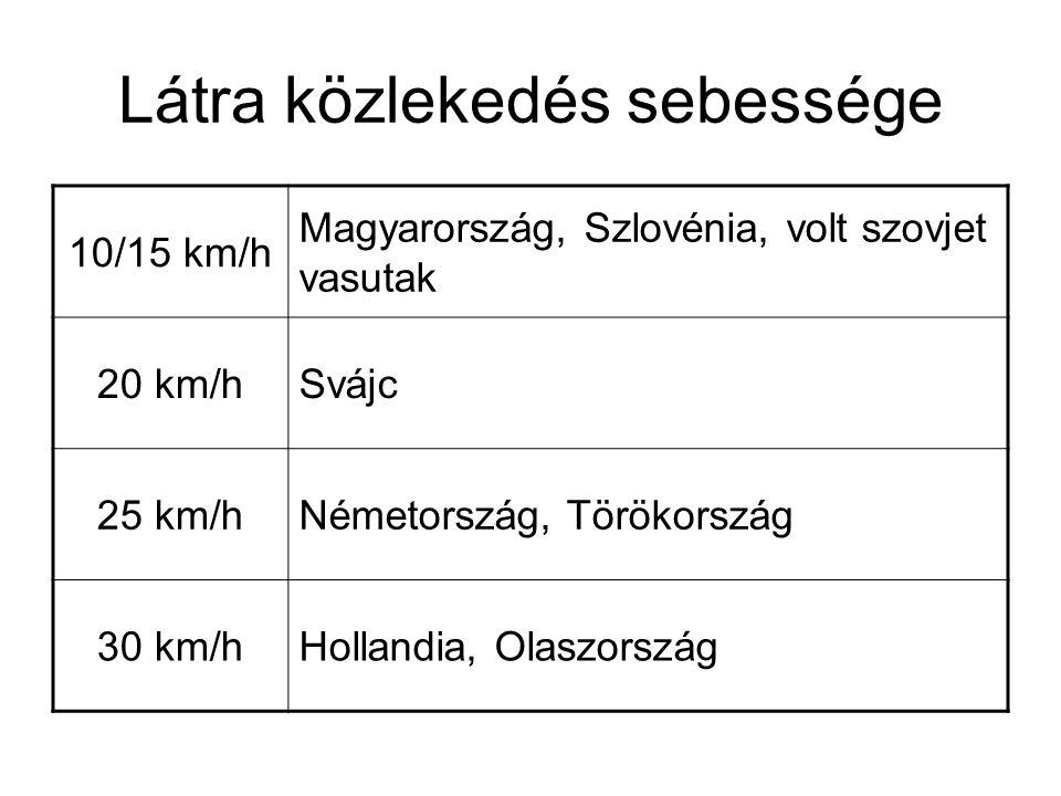 Látra közlekedés sebessége