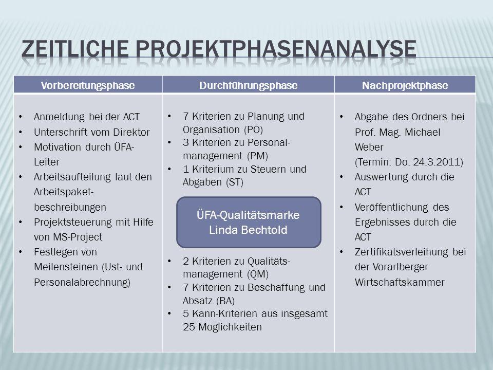 Zeitliche projektphasenanalyse