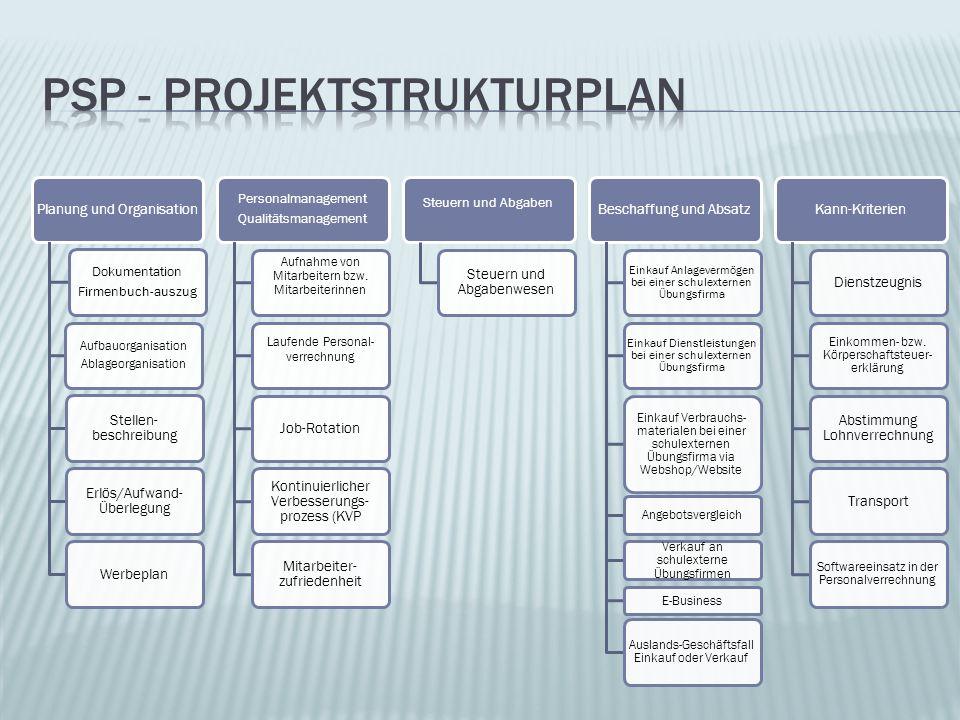 PSP - Projektstrukturplan