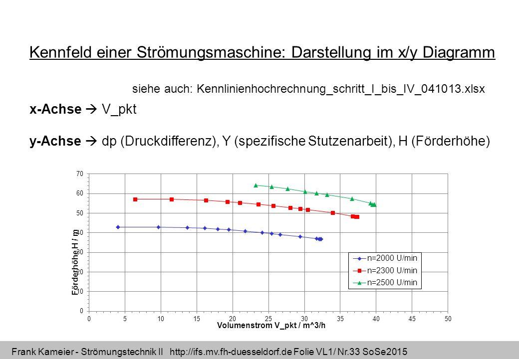 Kennfeld einer Strömungsmaschine: Darstellung im x/y Diagramm