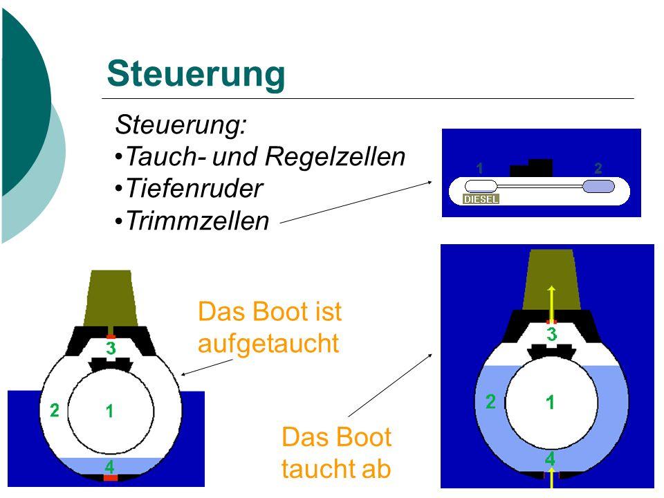 Steuerung Steuerung: Tauch- und Regelzellen Tiefenruder Trimmzellen