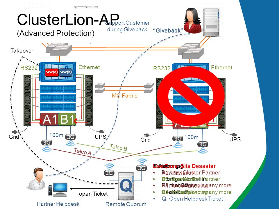 ClusterLion-AP (Advanced Protection)