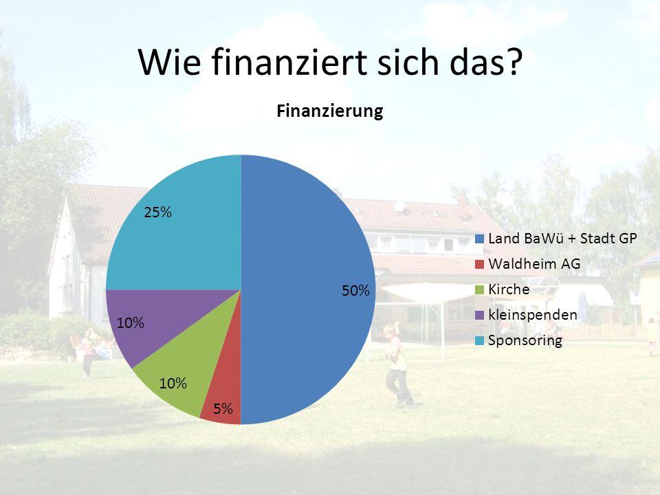 Wie finanziert sich das