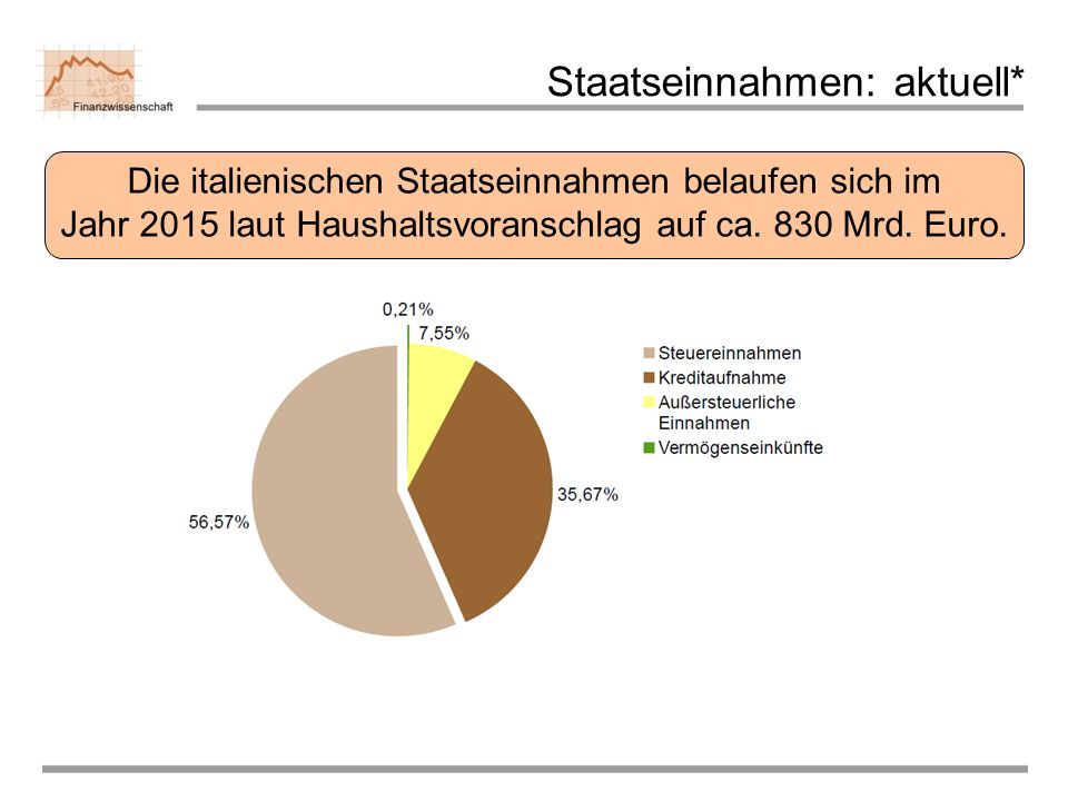 Staatseinnahmen: aktuell*