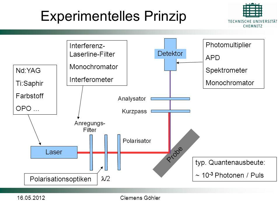 Experimentelles Prinzip
