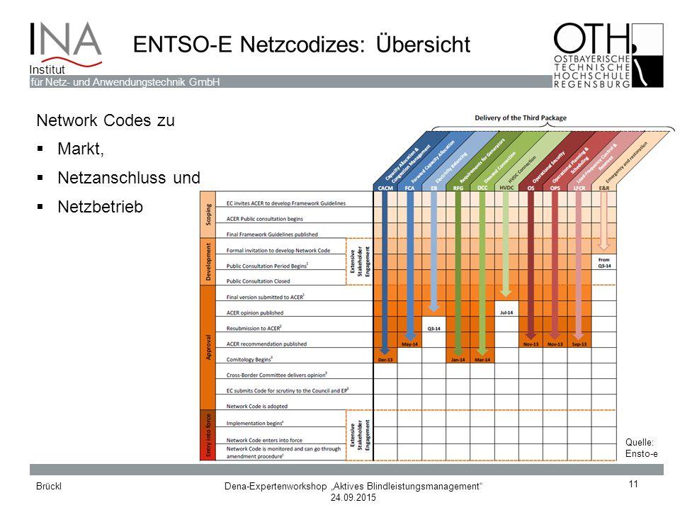 ENTSO-E Netzcodizes: Übersicht
