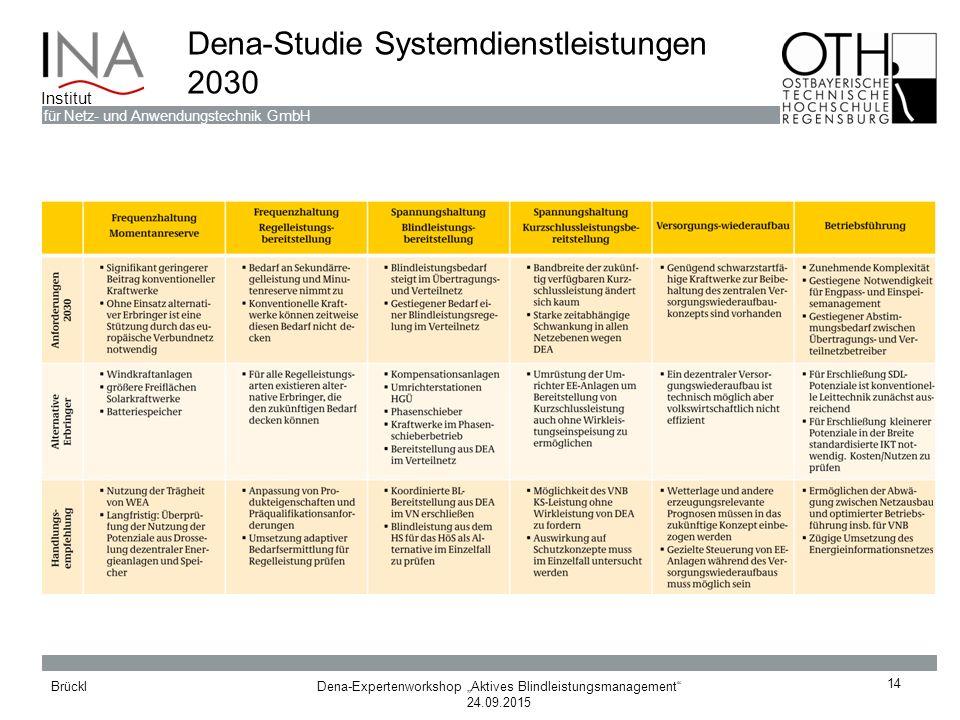 Dena-Studie Systemdienstleistungen 2030
