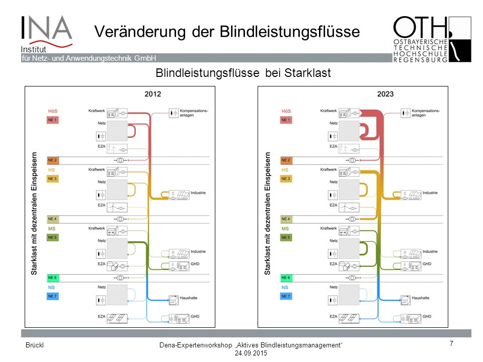 Veränderung der Blindleistungsflüsse