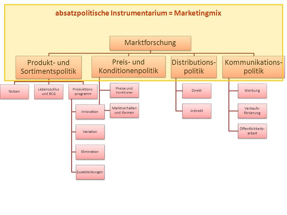Produkt- und Sortimentspolitik Preis- und Konditionenpolitik