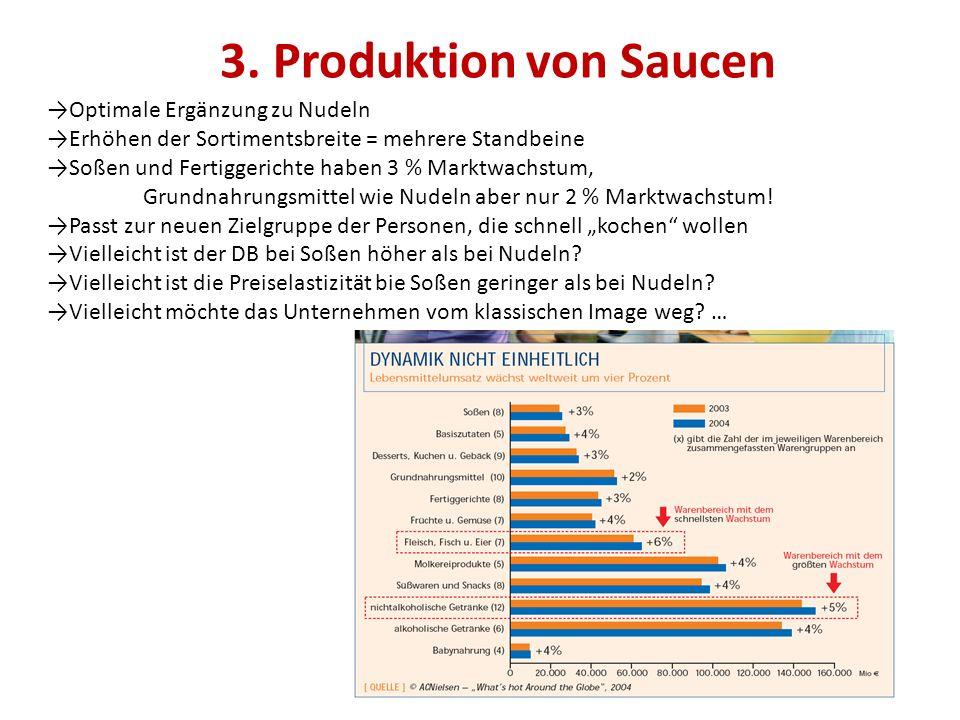 3. Produktion von Saucen Optimale Ergänzung zu Nudeln