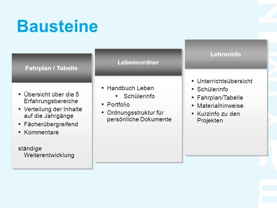 Bausteine Lehrerinfo Lebensordner Fahrplan / Tabelle